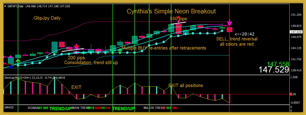 Simple Neon Breakout Review - Cynthia's Simple Neon Breakout MT4 Trading System Review