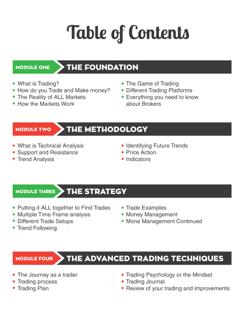 Full Time Trader Course For All Market Traders Review