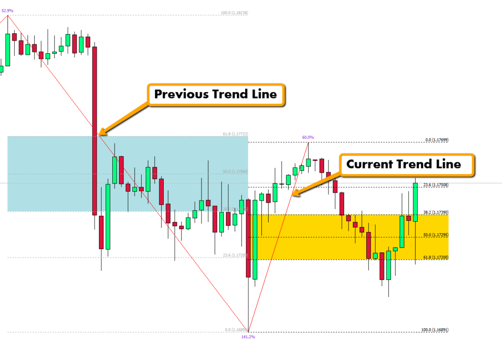The Fibonacci Golden Zone Indicator and Dashboard Download